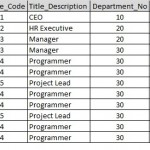 Employee_Projects_Sample_Data