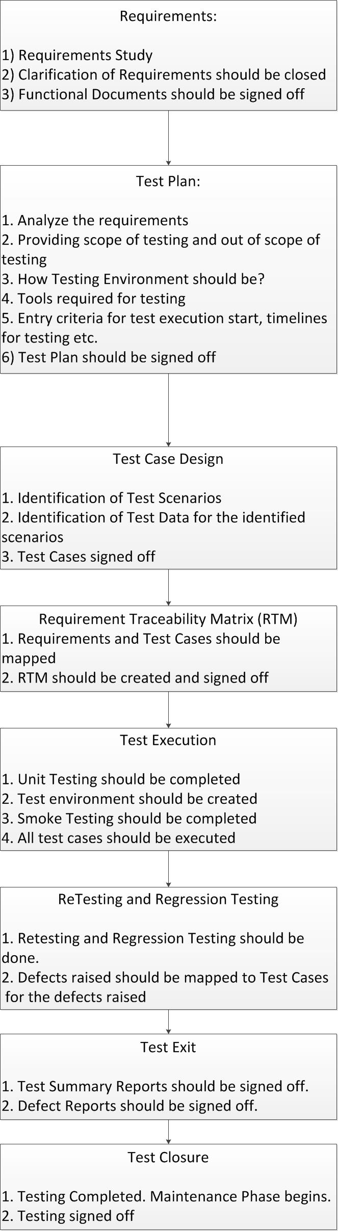 Software Testing Life Cycle (STLC) Flow Chart: