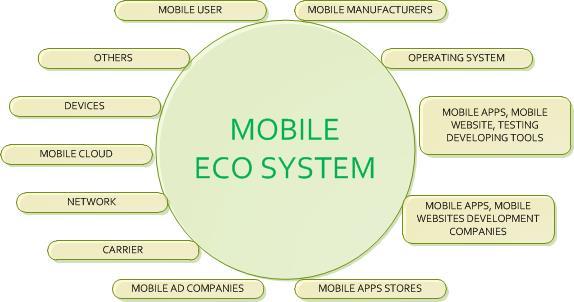 Mobile Ecosystem:
